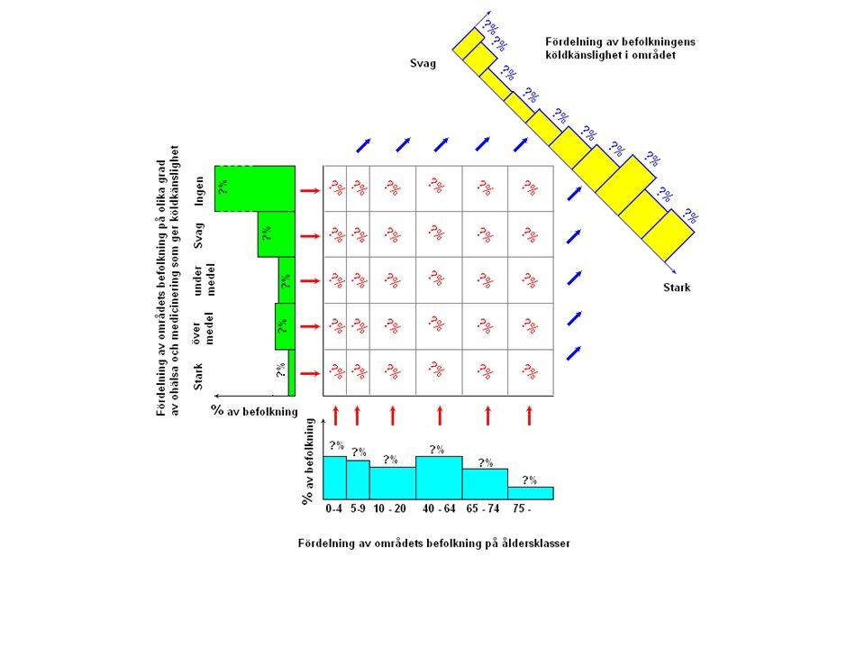 Den här bilden illustrerar hur man från åldersstatistik och annan köldkänslighetsstatistik/bedömningar kan väga ihop en totalbild av hela fysiologiskt betingade köldkänsligheten.