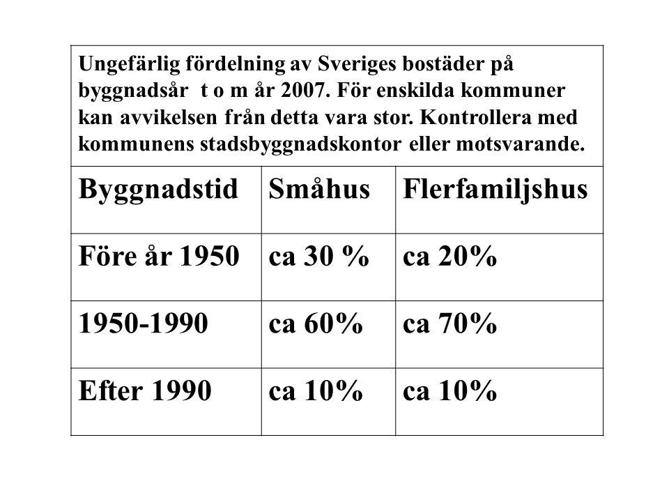 Byggnadstid Småhus Flerfamiljshus Före år 1950 ca 30 % ca 20%