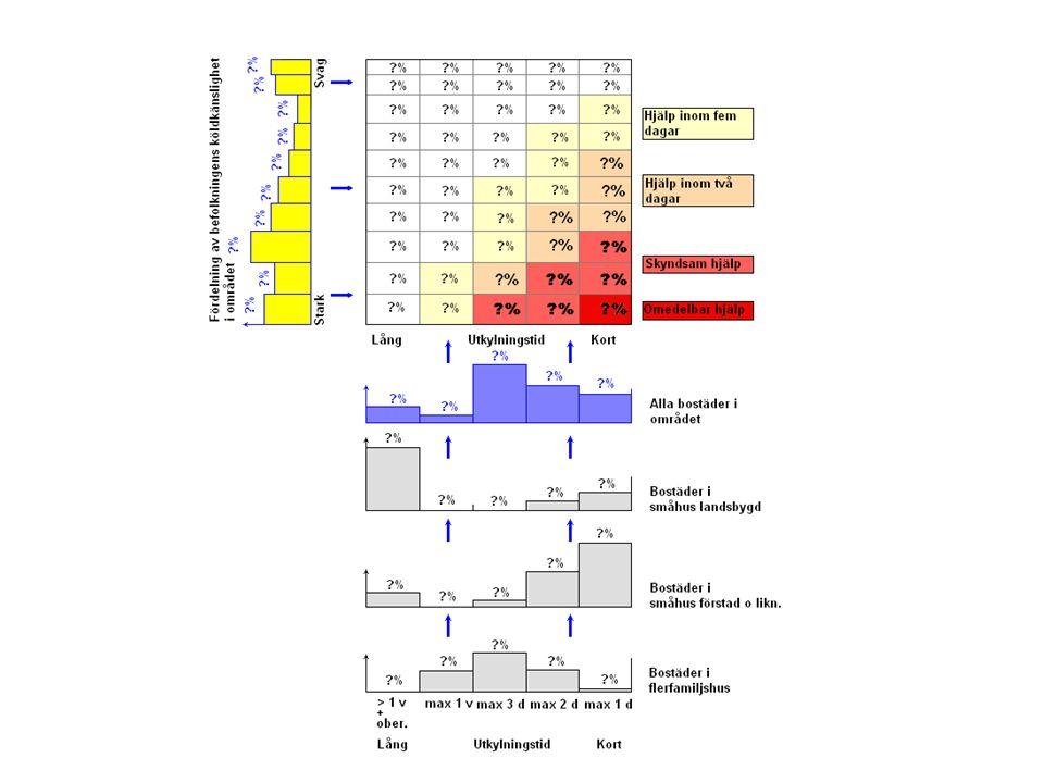 I nedre delen av bilden finns bedömningar av hur bostäder av olika kategorier i en kommun är beskaffade vad gäller utkylningsegenskaper. För byggnaderna kan man från deras byggnadsår göra en viss uppskattning av hur det förhåller sig. Underlag för detta finns i informationsskrifter från Statens Energimyndighet. Bebyggelse med fungerande lokaleldstäder räknas som okänsliga. Ungefärlig information om förekomst av lokaleldstäder kan man få från sotarväsendet.