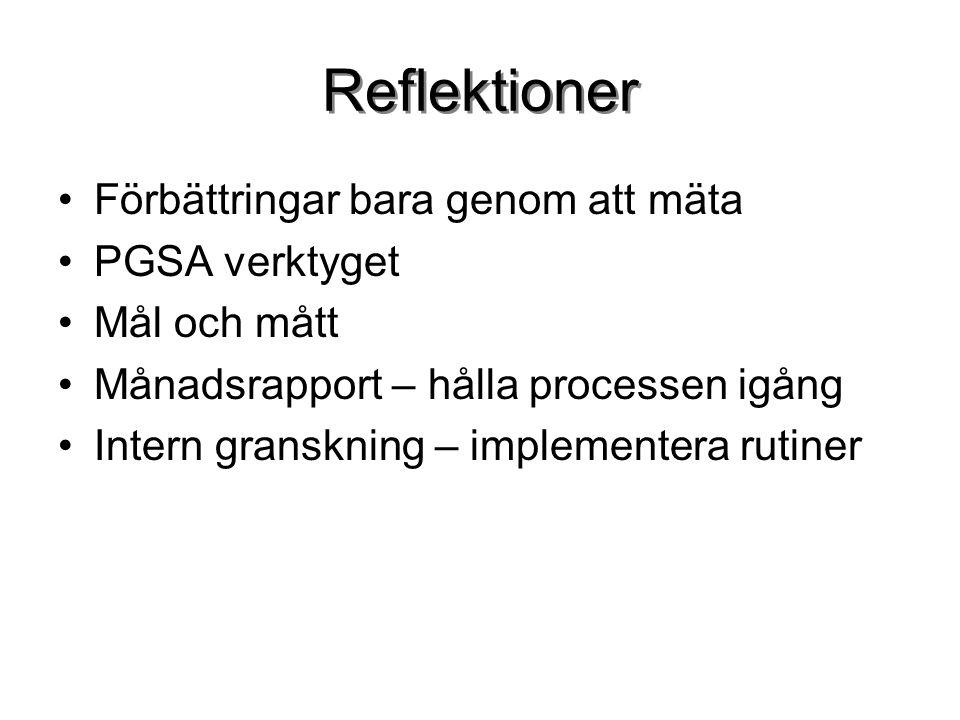 Reflektioner Förbättringar bara genom att mäta PGSA verktyget