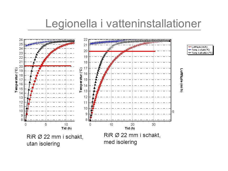 Legionella i vatteninstallationer