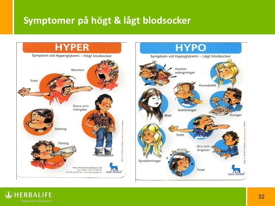 Symptomer på högt & lågt blodsocker