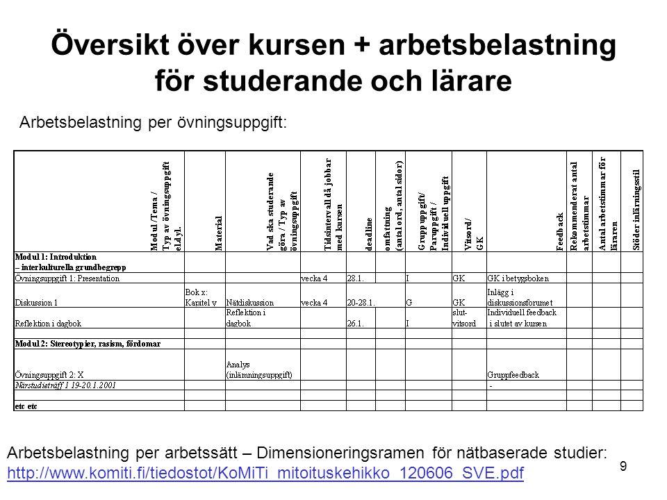 Översikt över kursen + arbetsbelastning för studerande och lärare