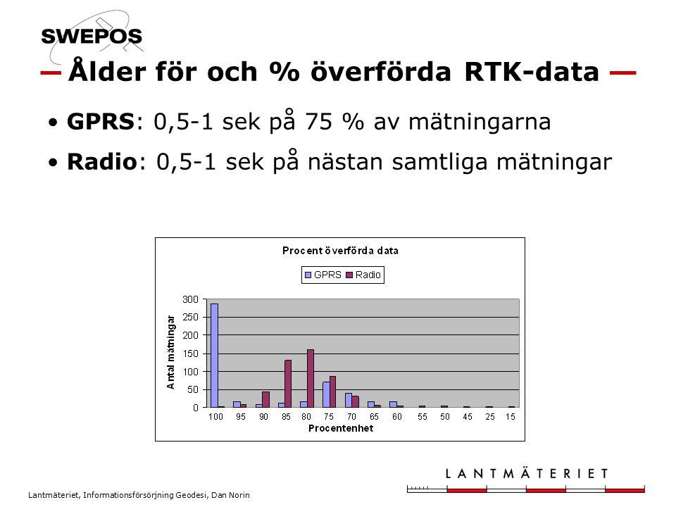 Ålder för och % överförda RTK-data