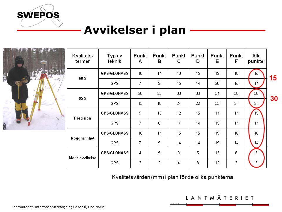 Avvikelser i plan 15 30 Kvalitetsvärden (mm) i plan för de olika punkterna
