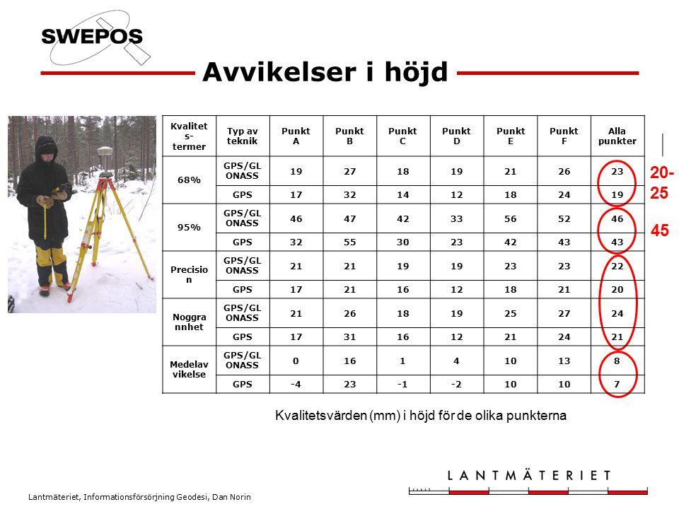 Avvikelser i höjd Kvalitets- termer. Typ av teknik. Punkt A. Punkt B. Punkt C.