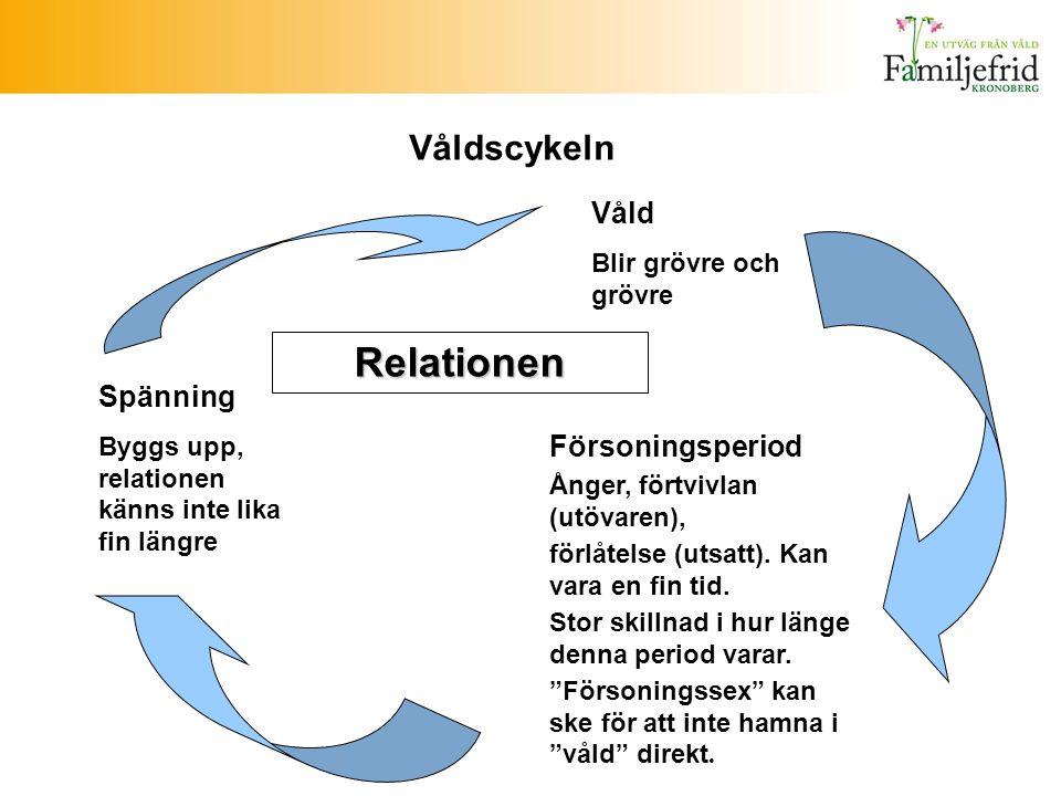 Relationen Våldscykeln Våld Spänning Försoningsperiod