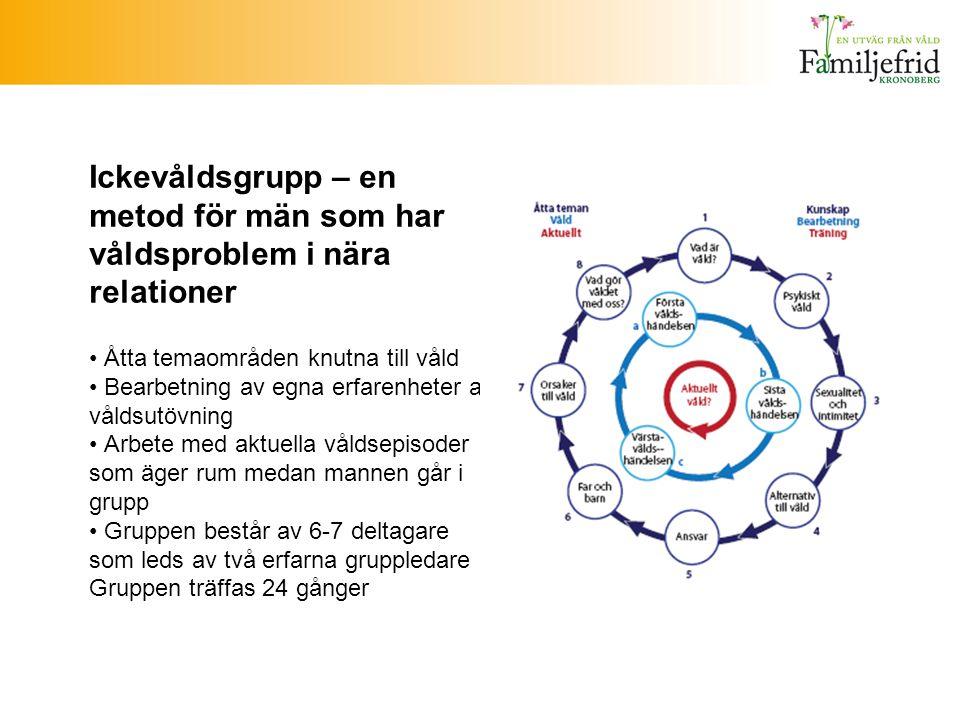 Ickevåldsgrupp – en metod för män som har våldsproblem i nära relationer • Åtta temaområden knutna till våld • Bearbetning av egna erfarenheter av våldsutövning • Arbete med aktuella våldsepisoder som äger rum medan mannen går i grupp • Gruppen består av 6-7 deltagare som leds av två erfarna gruppledare Gruppen träffas 24 gånger