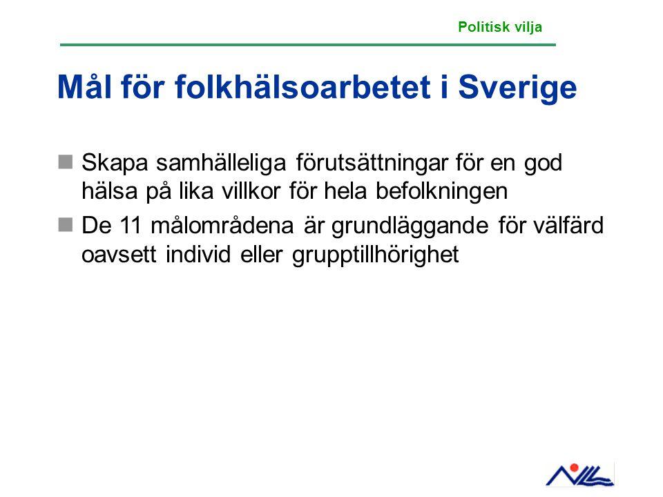 Mål för folkhälsoarbetet i Sverige