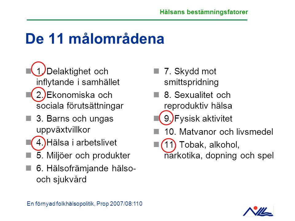 De 11 målområdena 1. Delaktighet och inflytande i samhället