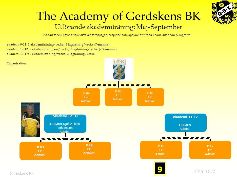 The Academy of Gerdskens BK Utförande akademiträning: Maj- September