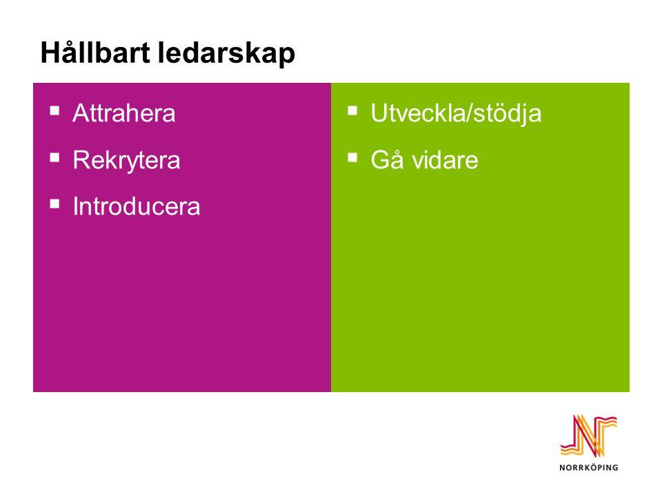 Hållbart ledarskap Attrahera Rekrytera Introducera Utveckla/stödja
