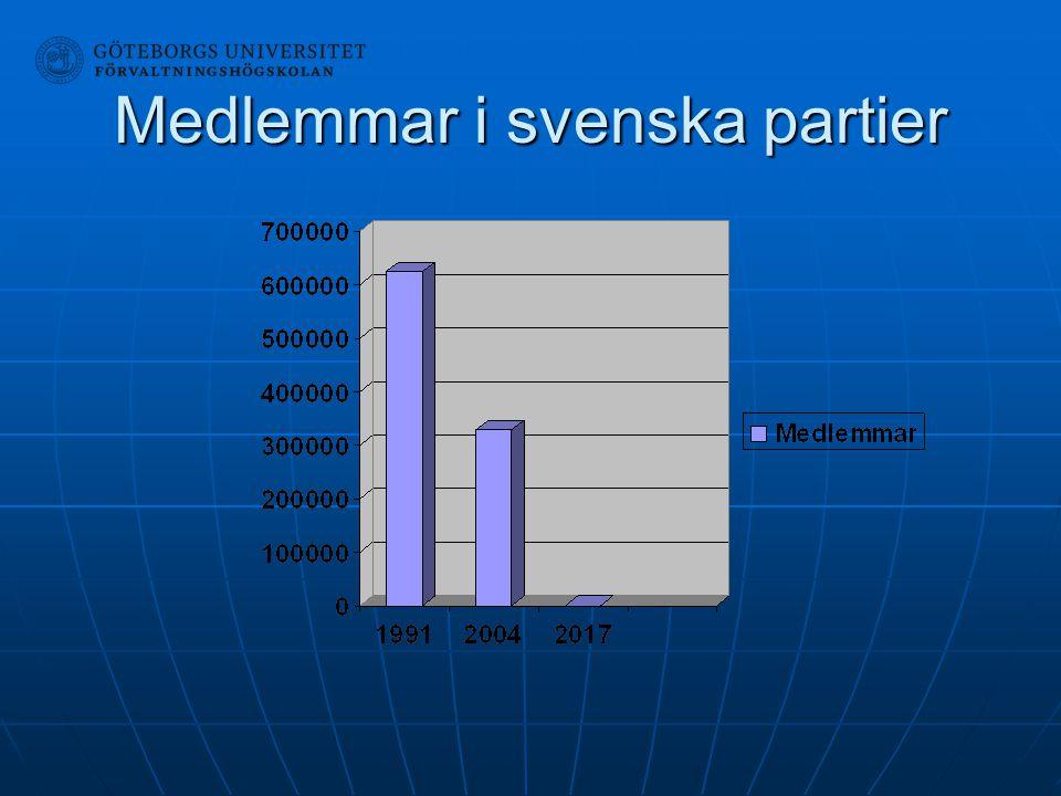 Medlemmar i svenska partier