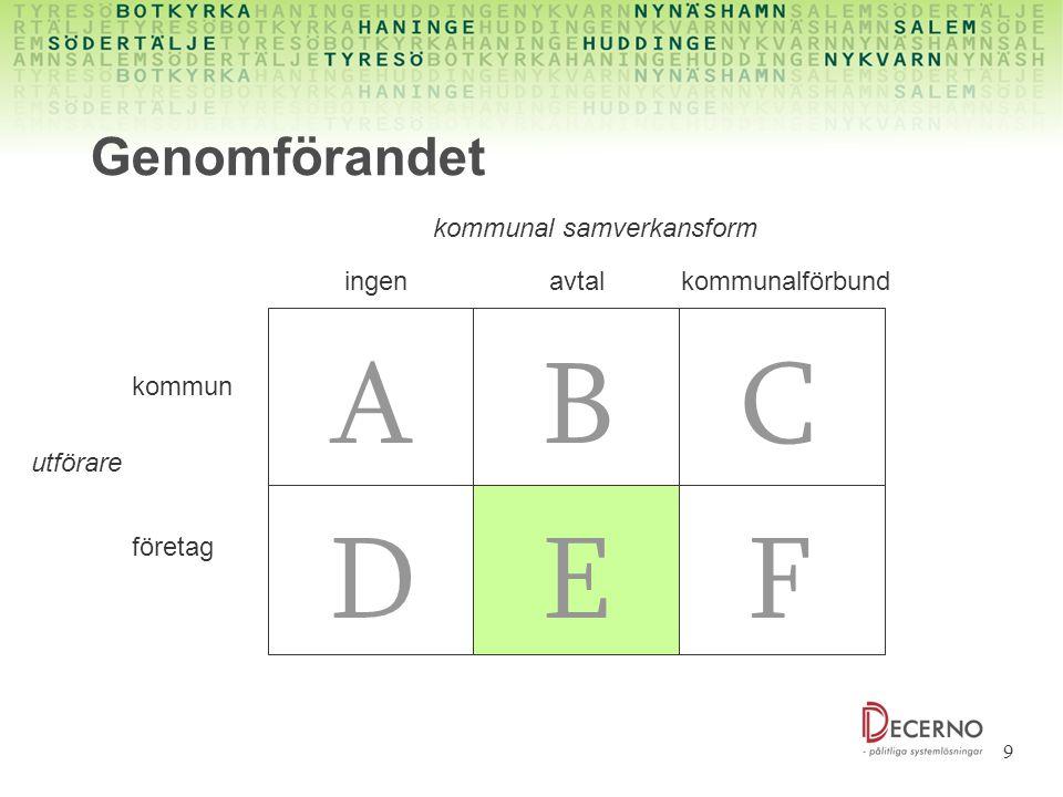 A B C D E F Genomförandet kommunal samverkansform ingen avtal