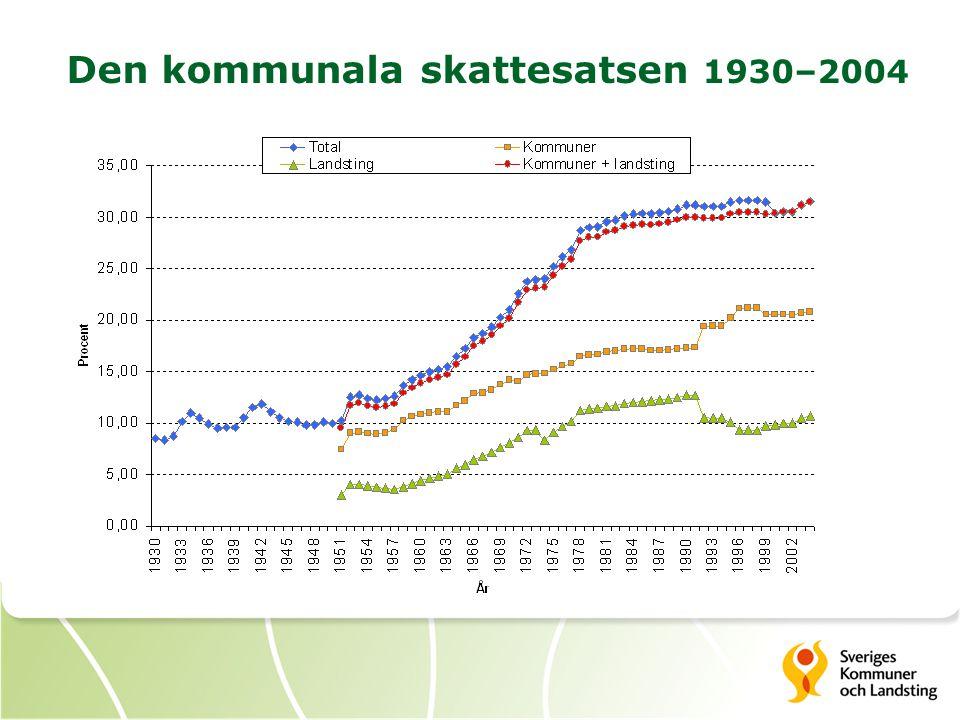 Den kommunala skattesatsen 1930–2004