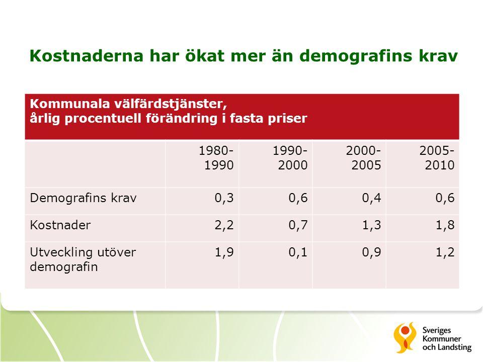 Kostnaderna har ökat mer än demografins krav