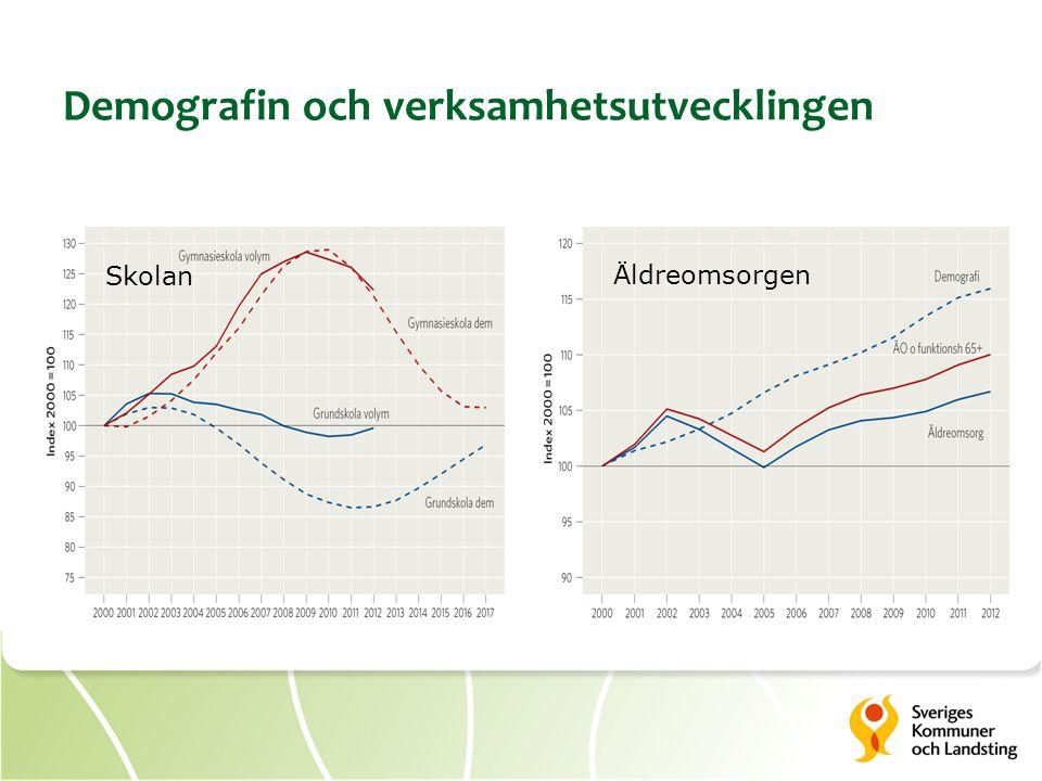 Demografin och verksamhetsutvecklingen