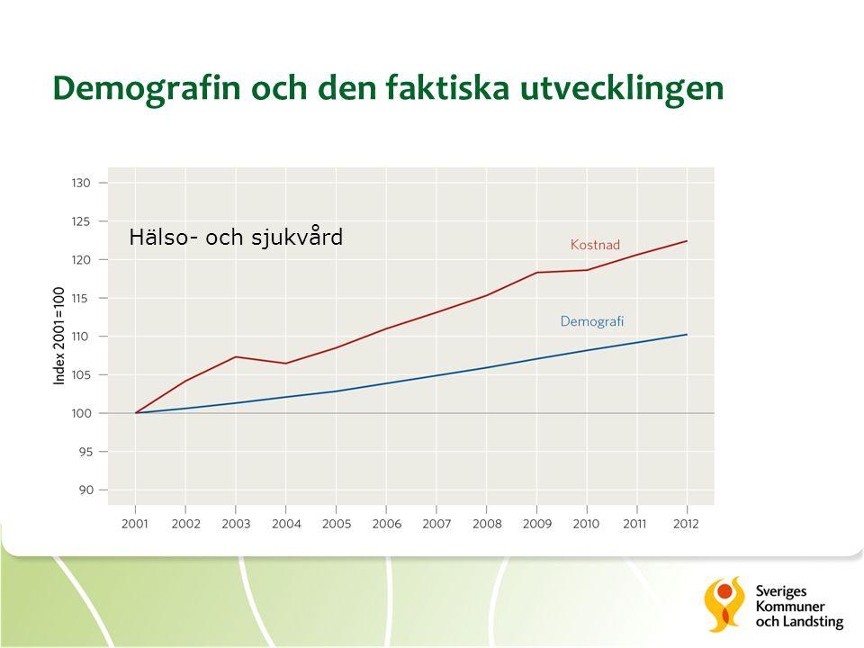 Demografin och den faktiska utvecklingen