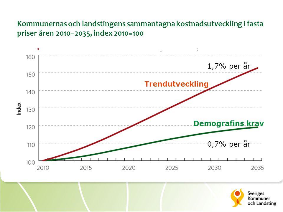Kommunernas och landstingens sammantagna kostnadsutveckling i fasta priser åren 2010–2035, index 2010=100