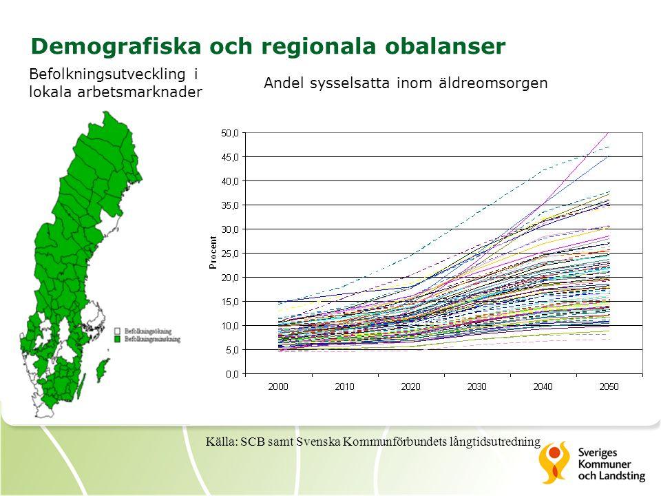Demografiska och regionala obalanser