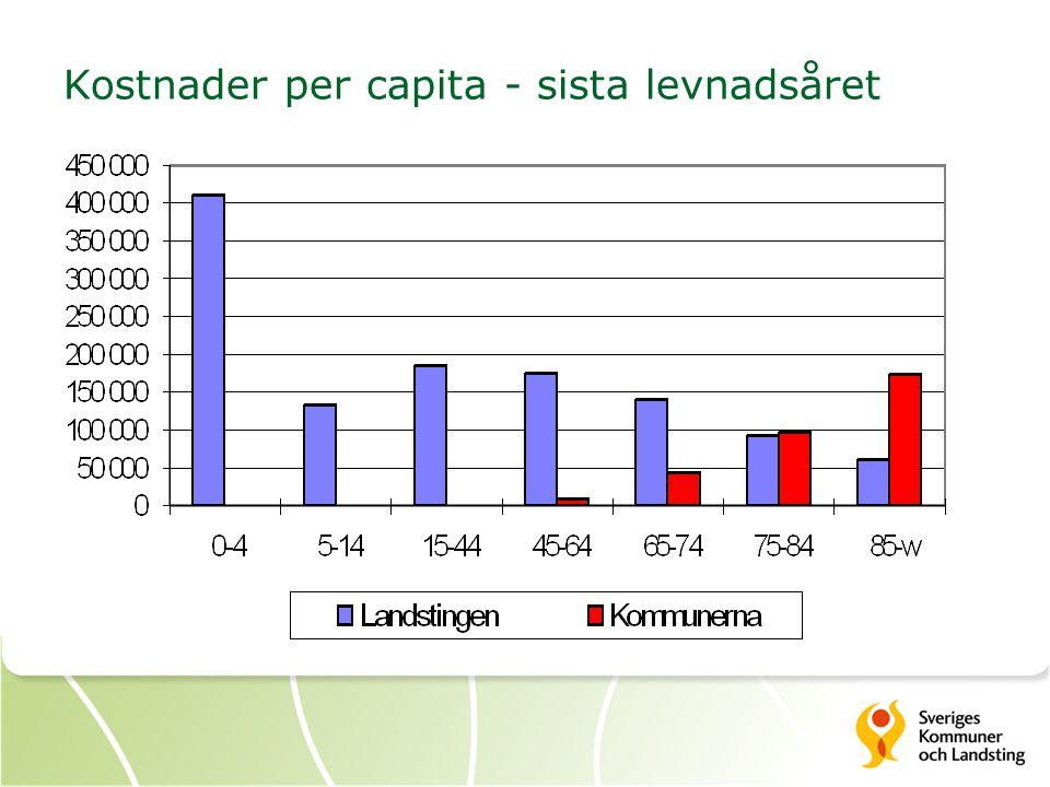 Kostnader per capita - sista levnadsåret