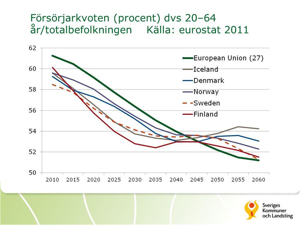 Försörjarkvoten (procent) dvs 20–64 år/totalbefolkningen Källa: eurostat 2011