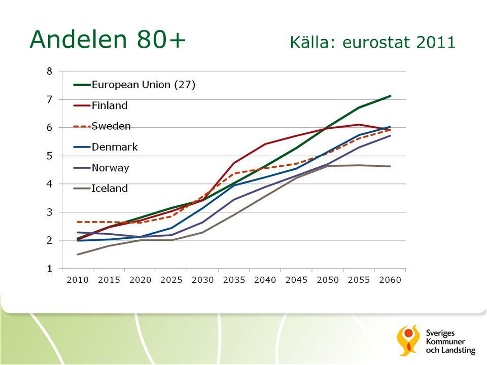 Andelen 80+ Källa: eurostat 2011