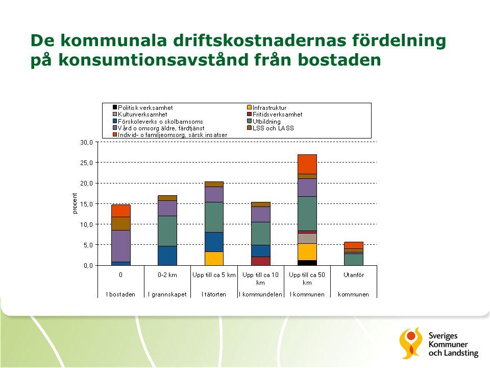 De kommunala driftskostnadernas fördelning på konsumtionsavstånd från bostaden