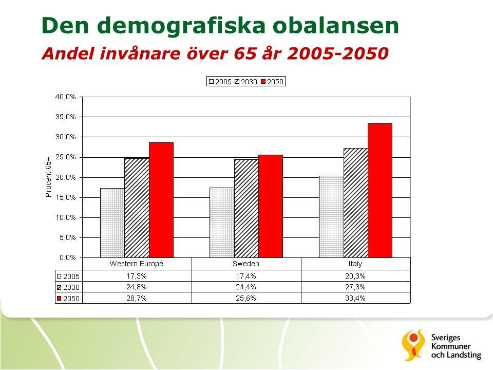 Den demografiska obalansen