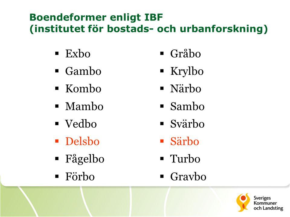 Boendeformer enligt IBF (institutet för bostads- och urbanforskning)