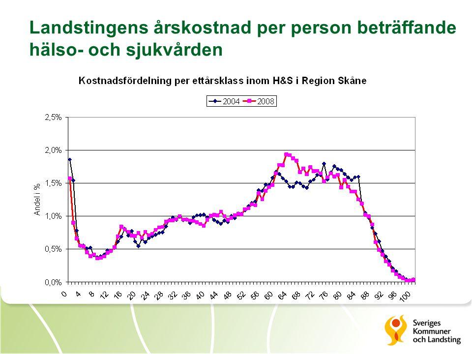 Landstingens årskostnad per person beträffande hälso- och sjukvården