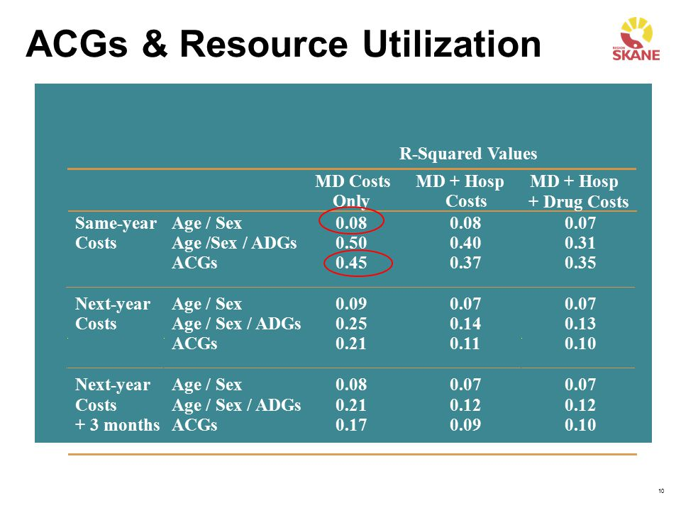 ACGs & Resource Utilization