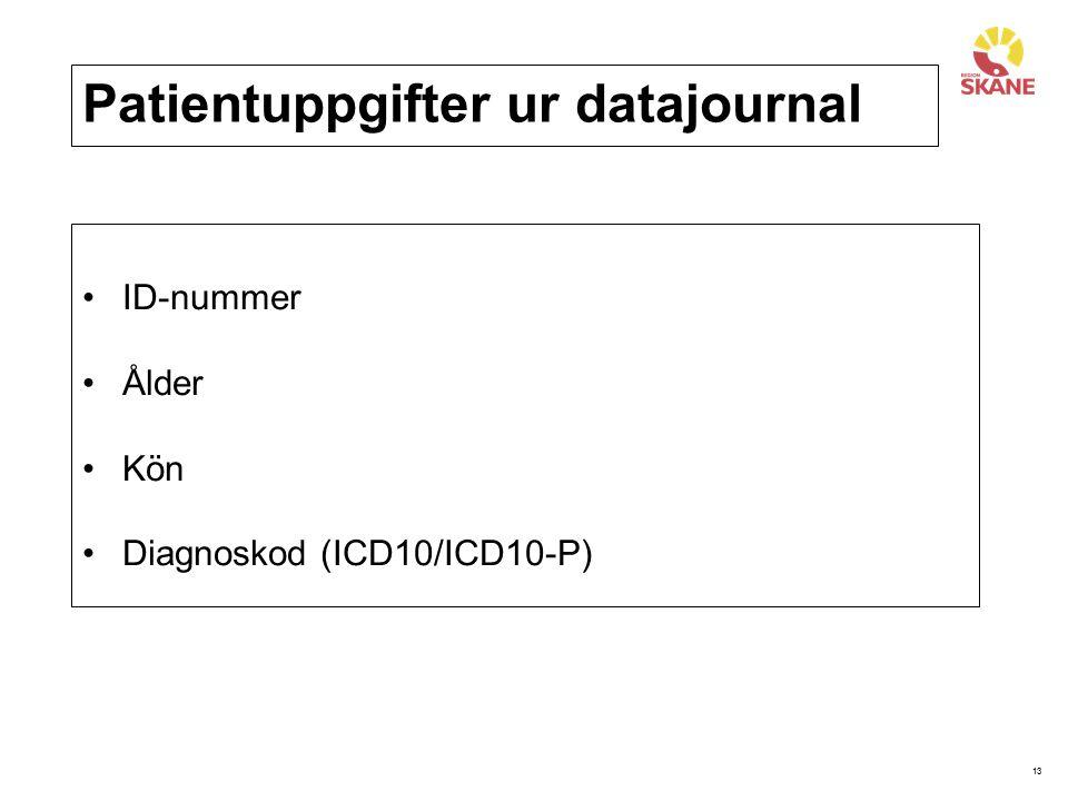 Patientuppgifter ur datajournal