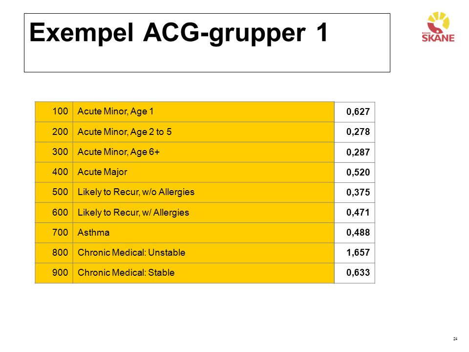 Exempel ACG-grupper 1 100 Acute Minor, Age 1 200