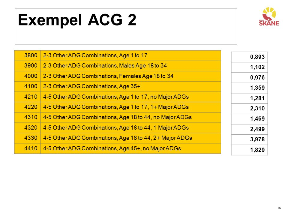 Exempel ACG 2 3800 2-3 Other ADG Combinations, Age 1 to 17 3900