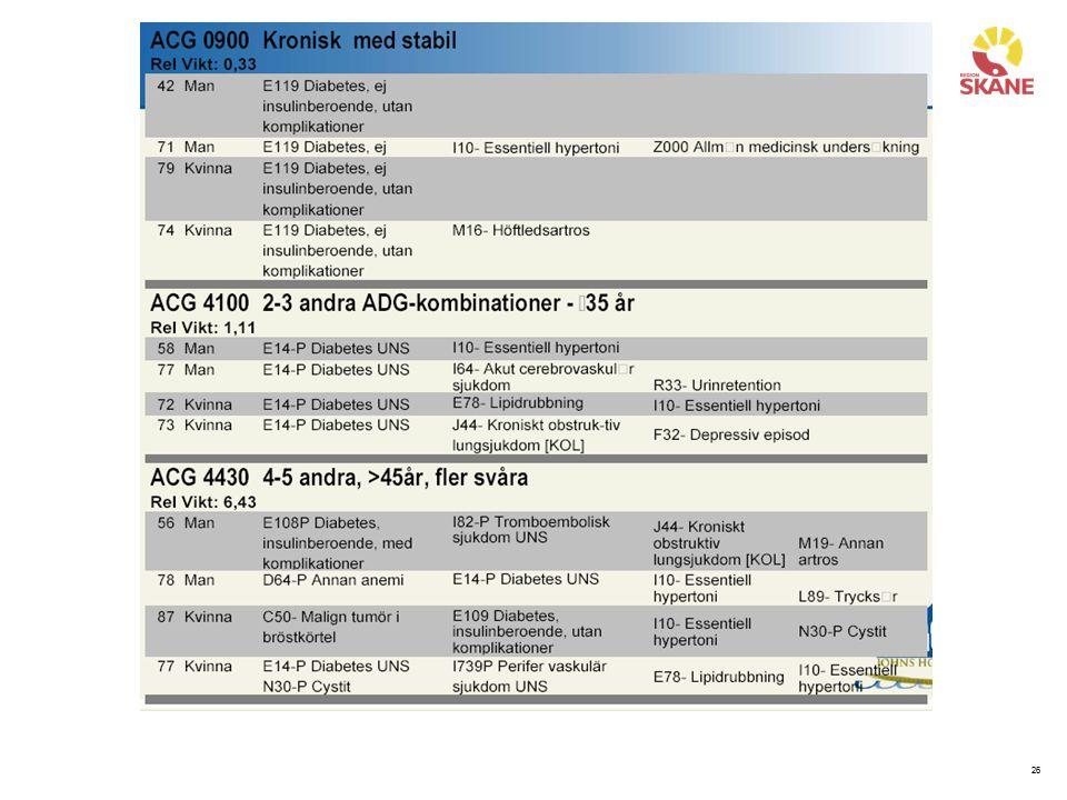 För att lättare praktisk förstå hur patienter med olika diagnosgruppering hamnar i specifik ACG-grupp visar här några exempel.
