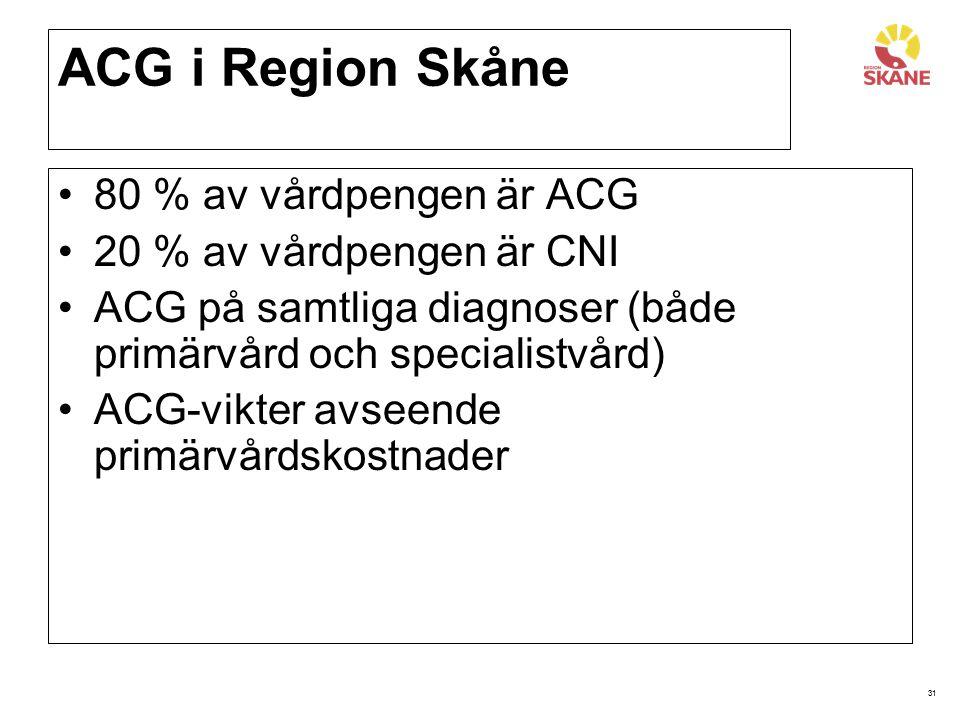 ACG i Region Skåne 80 % av vårdpengen är ACG 20 % av vårdpengen är CNI