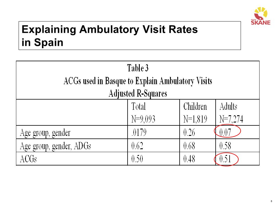 Explaining Ambulatory Visit Rates in Spain