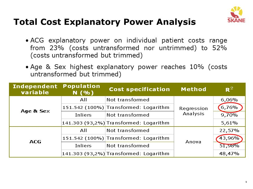 Total Cost Explanatory Power Analysis