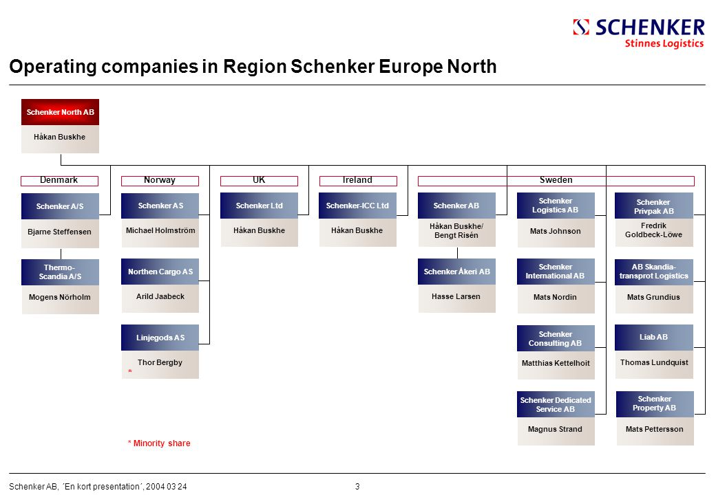 Operating companies in Region Schenker Europe North