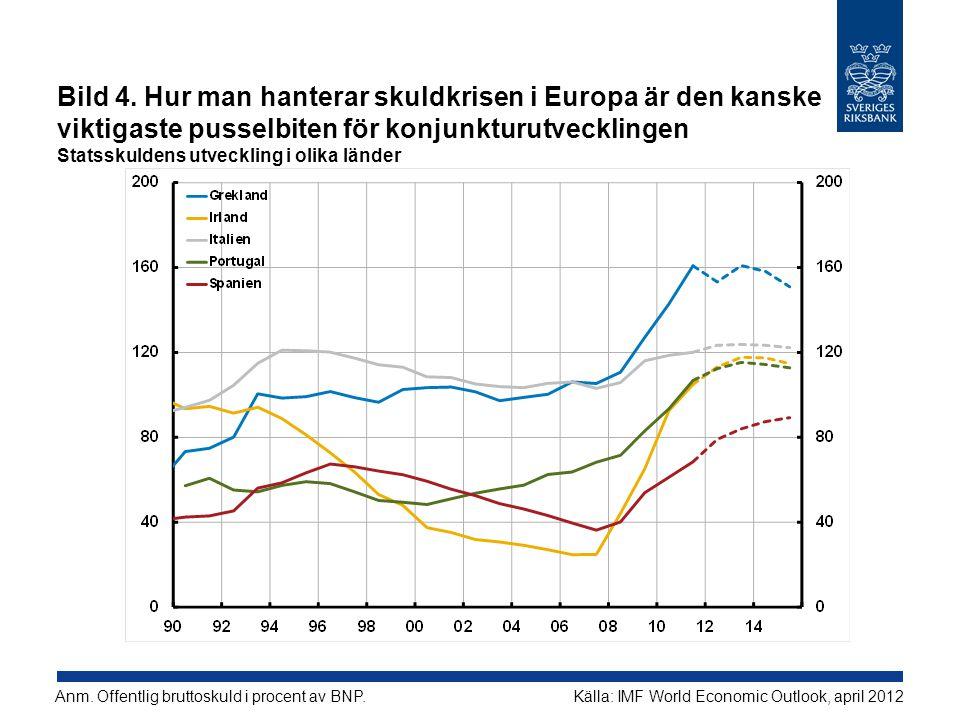 Anm. Offentlig bruttoskuld i procent av BNP.