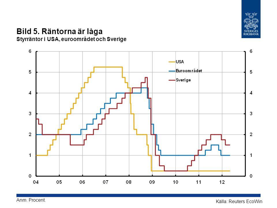 Bild 5. Räntorna är låga Styrräntor i USA, euroområdet och Sverige