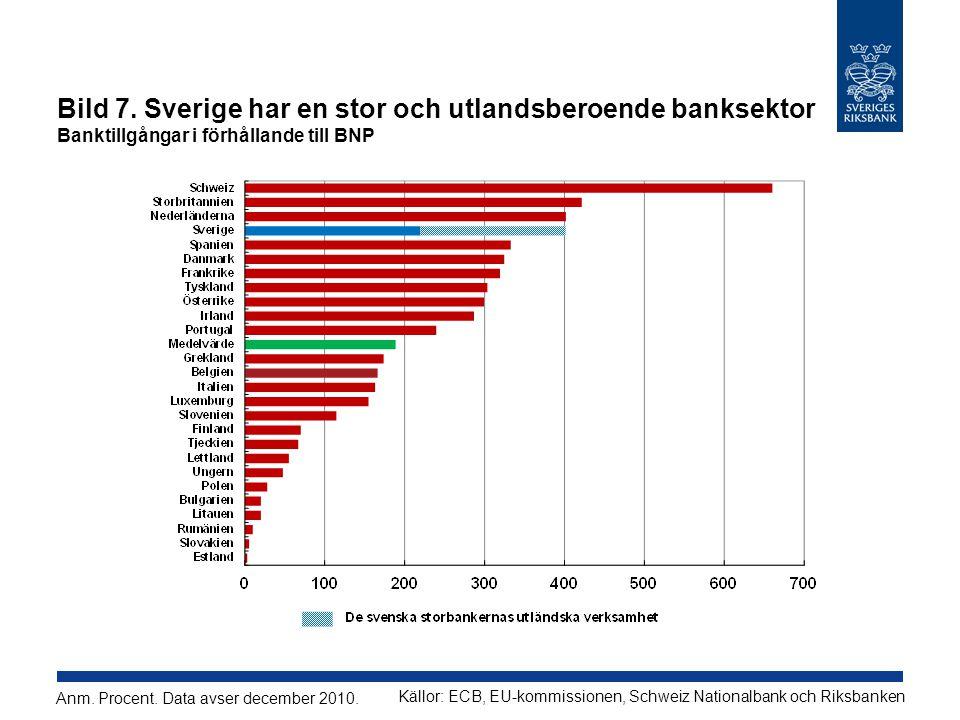 Bild 7. Sverige har en stor och utlandsberoende banksektor Banktillgångar i förhållande till BNP