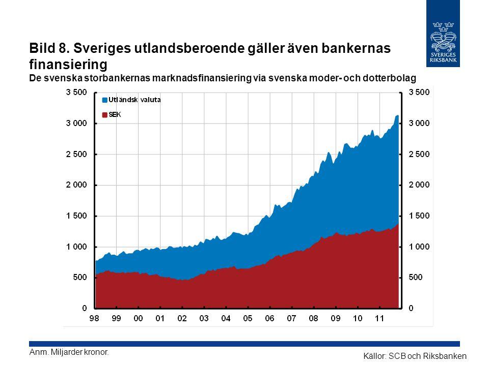 Bild 8. Sveriges utlandsberoende gäller även bankernas finansiering De svenska storbankernas marknadsfinansiering via svenska moder- och dotterbolag