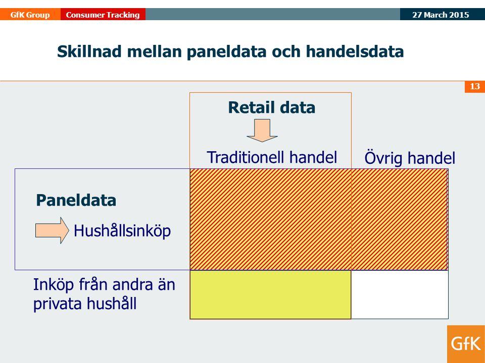 Skillnad mellan paneldata och handelsdata