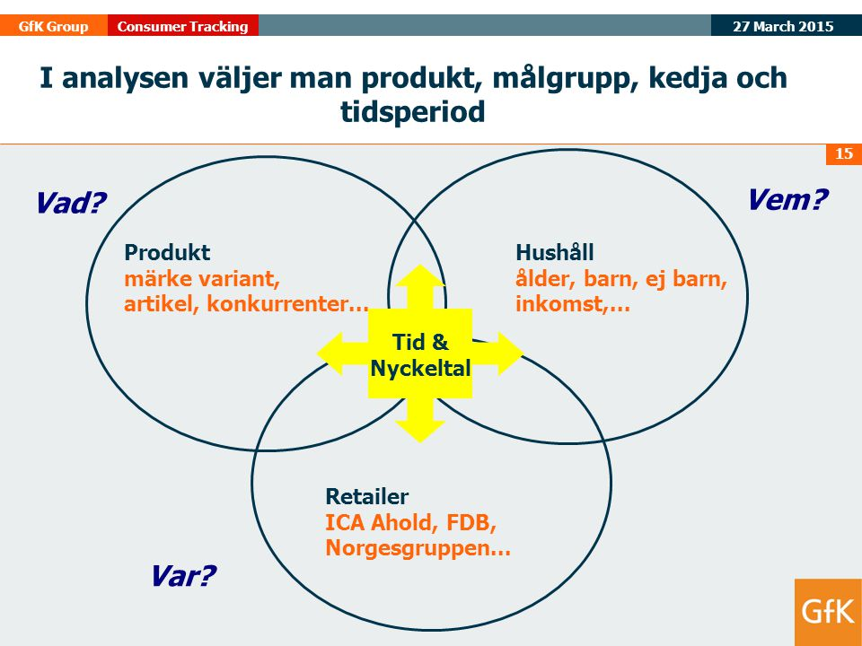 I analysen väljer man produkt, målgrupp, kedja och tidsperiod