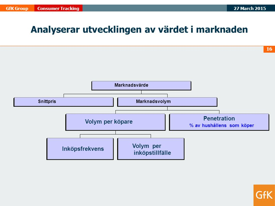 Analyserar utvecklingen av värdet i marknaden