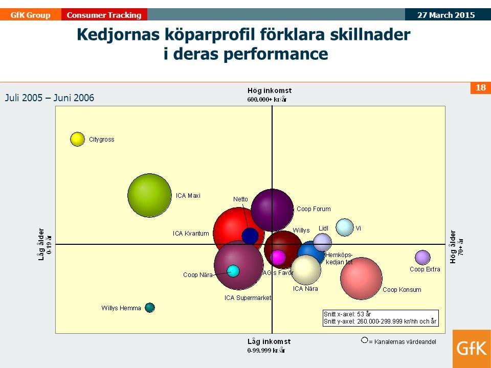 Kedjornas köparprofil förklara skillnader i deras performance