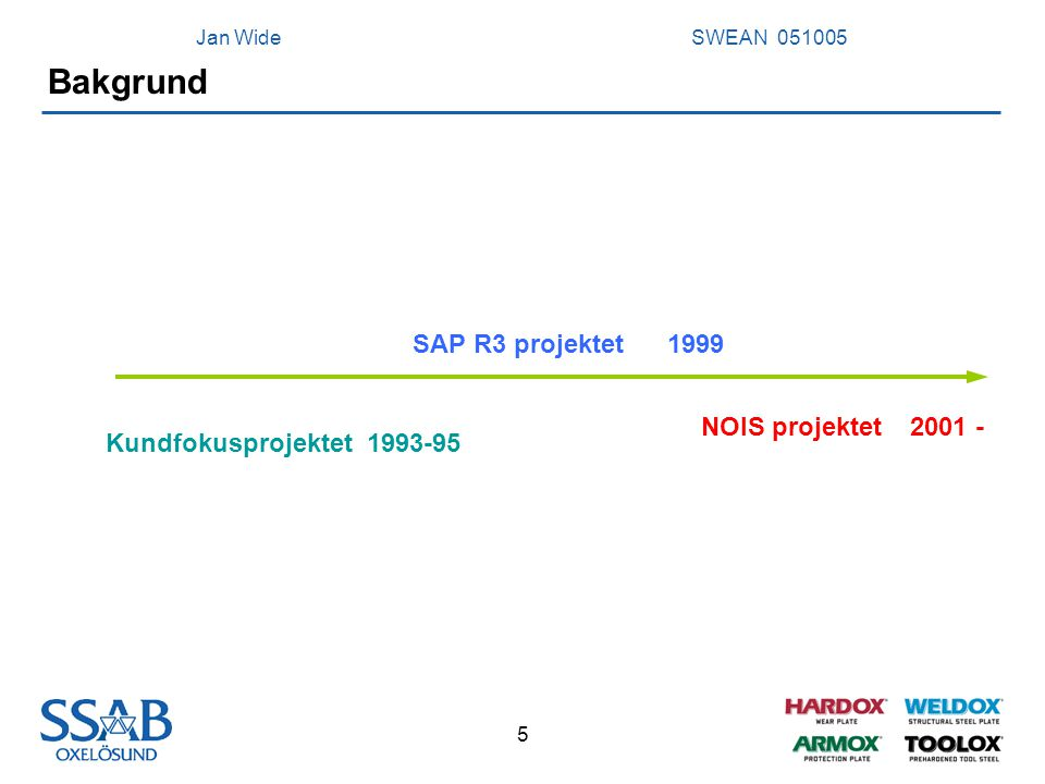 Bakgrund SAP R3 projektet 1999 NOIS projektet 2001 -