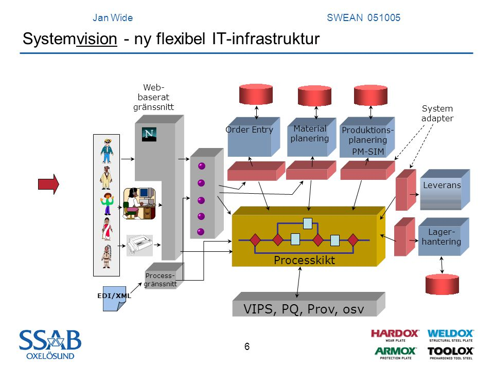 Systemvision - ny flexibel IT-infrastruktur